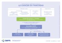 Comment dépister/diagnostiquer précocement le cancer du pancréas